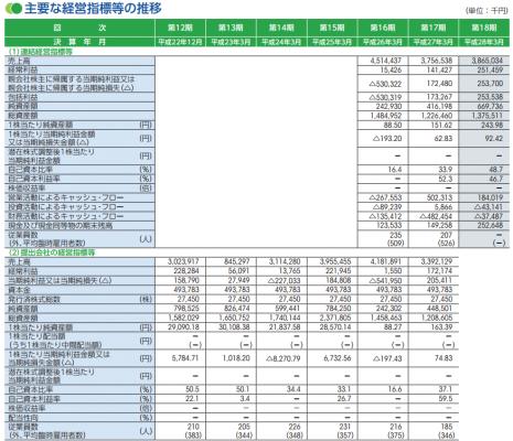 バーチャレクス・コンサルティング(6193)IPO評判分析