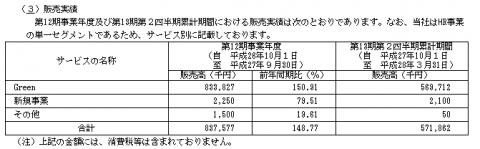 アトラエ(6194)販売実績と取引先
