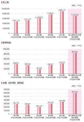 やまみ(2820)IPO評判と分析