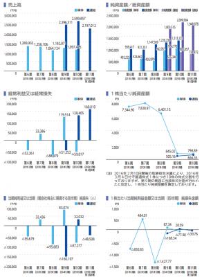 AWSホールディングス(3937)IPO売上と利益