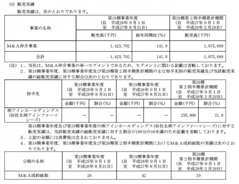 ストライク(6196)MA販売実績
