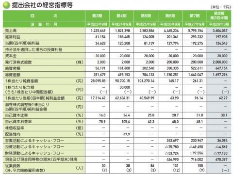 キャリア(6198)IPO初値予想