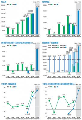 ジェイリース(7187)IPO評判と売上利益