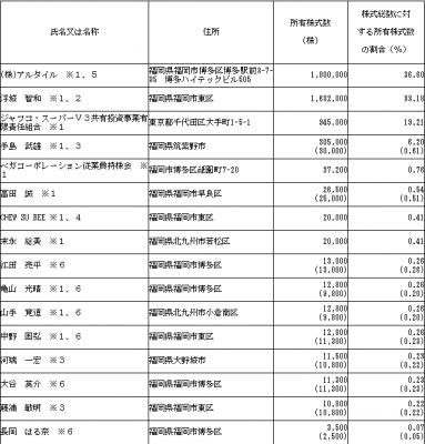 ベガコーポレーション(3542)IPO初値予想