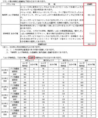 コメダホールディングス(3543)IPOの評判と分析結果