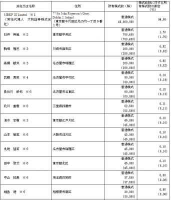 コメダホールディングス(3543)IPOロックアップと株主