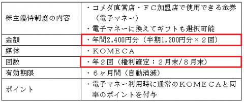コメダホールディングス(3543)IPO株主優待は年2回2400円