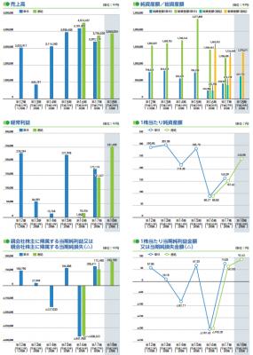 バーチャレクス・コンサルティング(6193)IPO売上実績と利益
