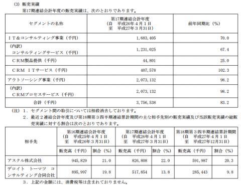 バーチャレクス・コンサルティング(6193)IPO販売実績と取引先