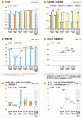 ソラスト(6197)IPO売上分析