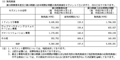セラク(6199)IPO販売実績と事業内容
