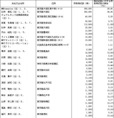 デュアルタップ(3469)IPO株主とロックアップ
