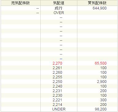 農業総合研究所(3541)初値決定