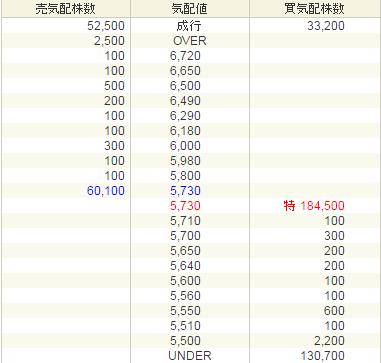 AWSホールディングス(3937)初値結果