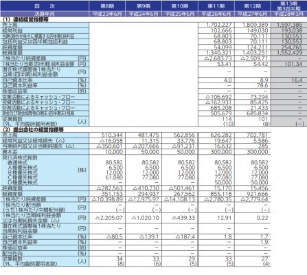 リファインバース(6531)IPO評判分析