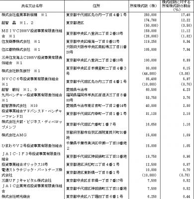 リファインバース(6531)IPOロックアップ