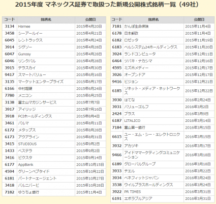 マネックス証券2015年IPO取扱い数