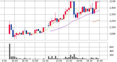 ベガコーポレーション(3542)IPO初値結果