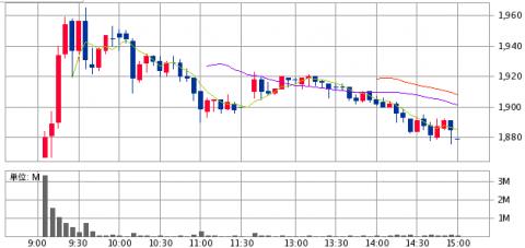 コメダホールディングス(3543)IPO初値1867円