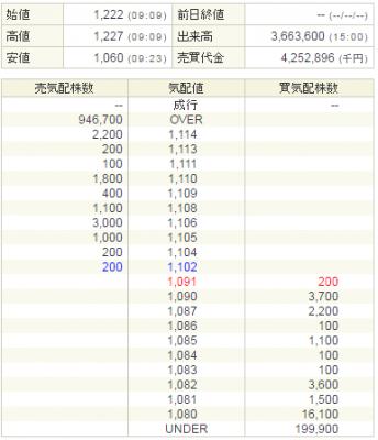 ソラスト(6197)初値1222円