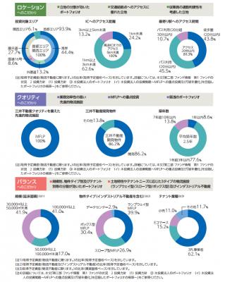 三井不動産ロジスティクスパーク投資法人リートIPO