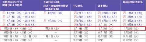 日銀決定会合7月