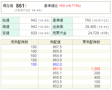 インソース(6200)ストップ高比例配分
