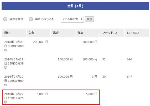 みんなのクレジットキャンペーンで5000円頂きました!!