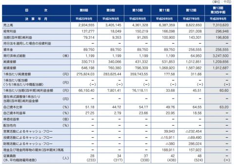 デファクトスタンダード(3545)IPO評判分析
