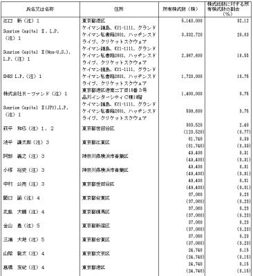 ベイカレント・コンサルティング(6532)IPO株主の状況