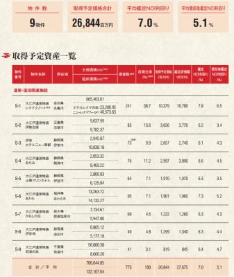 大江戸温泉リート投資法人(3472)IPO初値予想