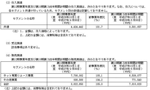デファクトスタンダード(3545)IPO業績の概要