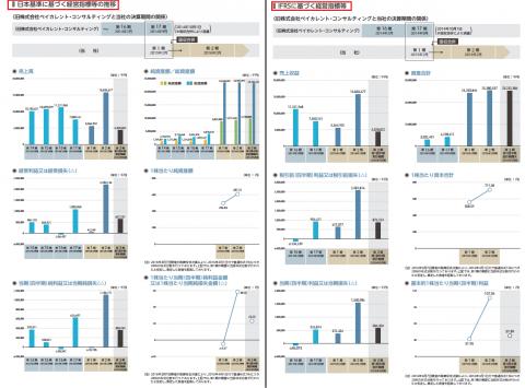 ベイカレント・コンサルティング(6532)初値予想と実績