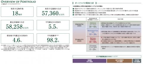 さくら総合リート投資法人IPOの評判とNOI利回り比較
