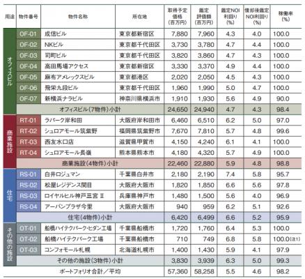 さくら総合リート投資法人NOI利回りLTV
