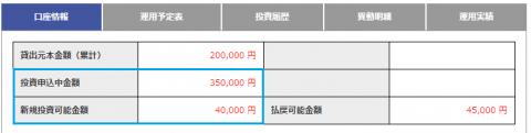 35万投資で4万円貰えたみんなのクレジット