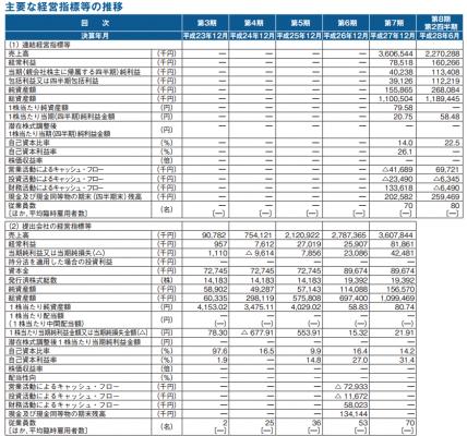 デジタルアイデンティティ(6533)IPO評判分析
