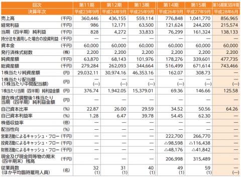 カナミックネットワーク(3939)IPO評判分析