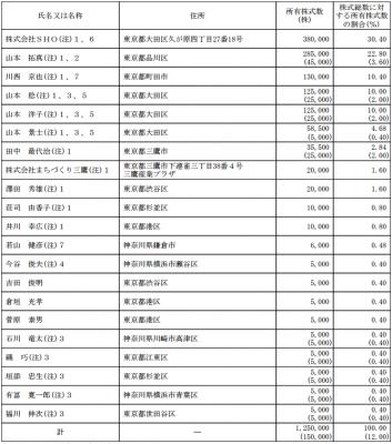 カナミックネットワーク(3939)IPO株主状況とロックアップ