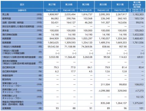 ノムラシステムコーポレーション(3940)IPO評判分析