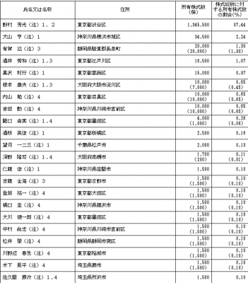 ノムラシステムコーポレーション(3940)IPOロックアップ