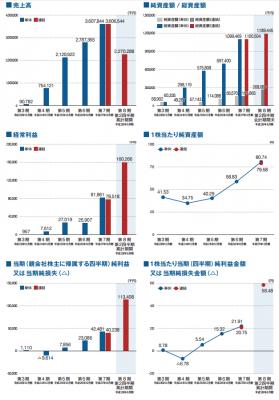 デジタルアイデンティティ(6533)IPO人気と業績推移