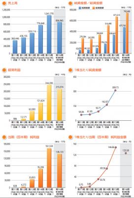 カナミックネットワーク(3939)IPO人気や業績