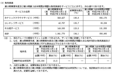 カナミックネットワーク(3939)初値予想