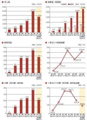 串カツ田中(3547)IPO初値予想