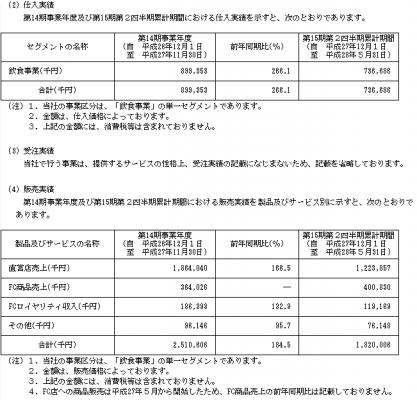 串カツ田中(3547)IPO人気