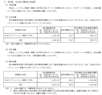 ノムラシステムコーポレーション(3940)販売実績