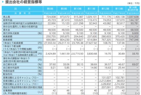 チェンジ(3962)IPO初値予想