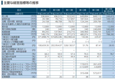 シンクロ・フード(3963)IPO初値予想