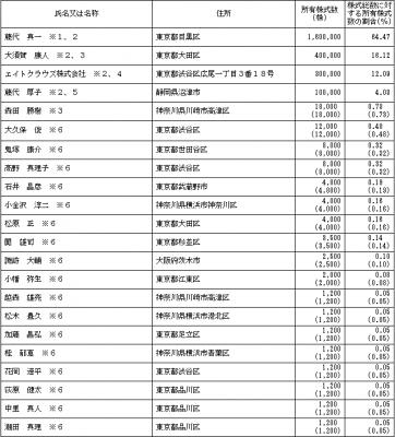 シンクロ・フード(3963)IPO株主とロックアップ